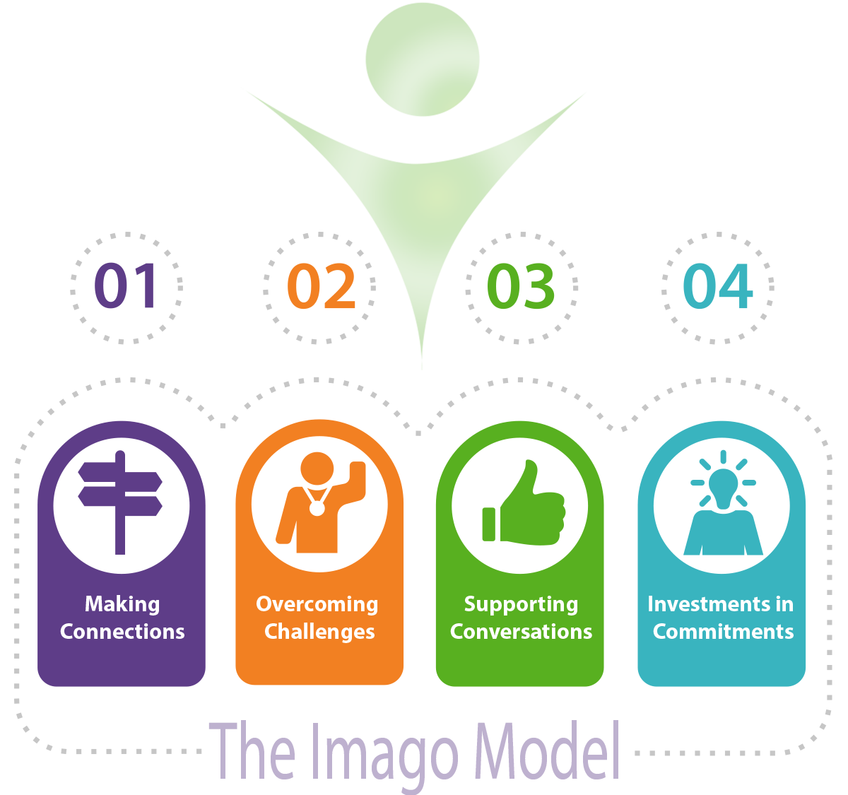 The Imago Corporate Coaching Model - Making connections, supporting conversations, overcoming challenges, investments in commitments